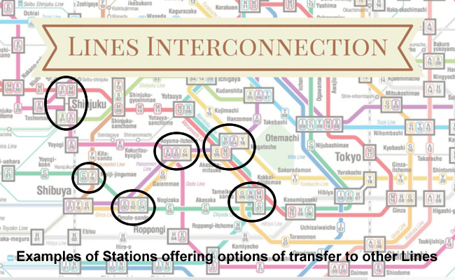 Lines Interconnection - An example of stations with options to transfer to other lines.