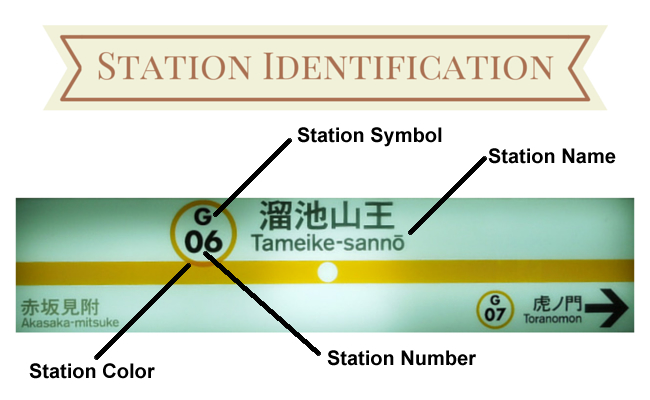 Station Identification - showing Line Symbol, Line Colour and Station Number